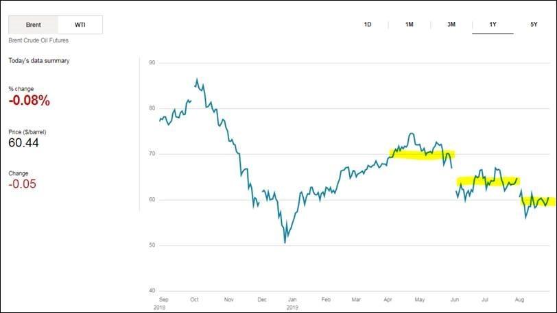 oil-price